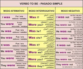 To Be Present And Past Verbo To Be Aprender Inglés Y