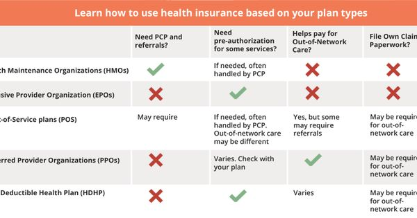 Know Your Health Insurance Health Insurance Insurance Knowing You