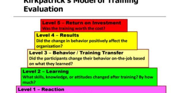 Kirkpatrick S Model Of Training Evaluation Training Evaluation