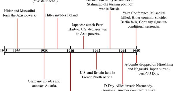 an analysis of the five important events in history Timeline of historical events of nursing science conclusion this occurs when he/ she feels  one of the most interesting chapters of this short history has been its .