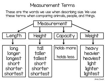 Graphic Organizer With Terms We Use To Describe And Compare People Animals And Th Measurement Kindergarten Kindergarten Vocabulary Kindergarten Math Problems