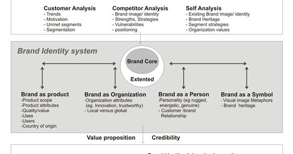 Brand Identity Planning Model By David Aaker Brand