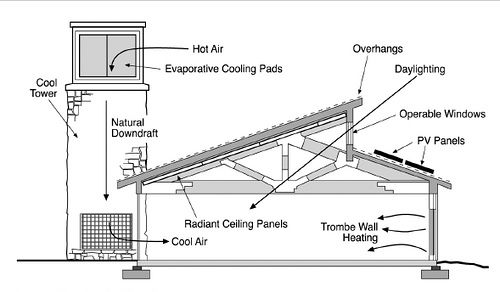 Evaporative Cooling System Design Solar Chimney Passive Cooling