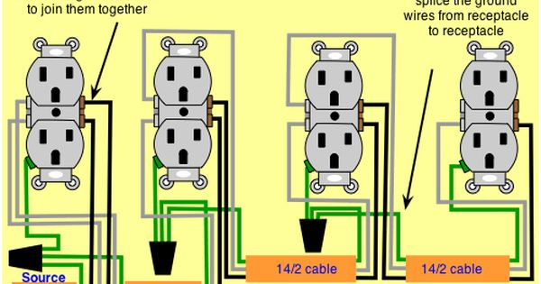 Pin By Tallulah Ruby On Stuff Home Electrical Wiring Installing Electrical Outlet Electrical Wiring