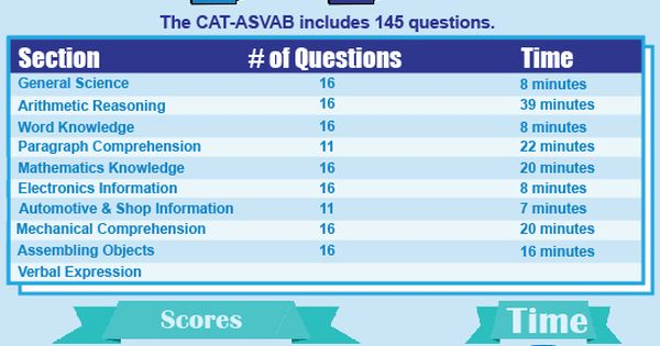 asvab score for army national guard