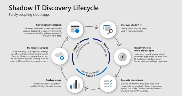 Step 7 Discover Shadow It And Take Control Of Your Cloud Apps