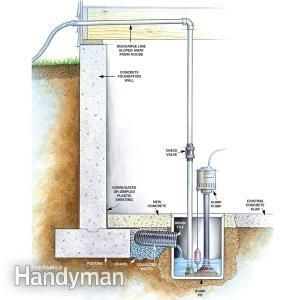 Permanent Fixes For Damp Basements Damp Basement Waterproofing Basement Finishing Basement
