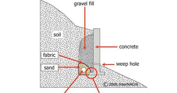 wall basement google search detail pinterest retaining walls