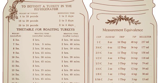 Thawing And Roasting Charts For Turkey Measurement