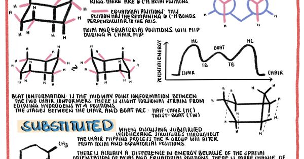 Organic Chemistry Educational Infographics Cyclohexane Chair And Boat Conformation In 2020 Organic Chemistry Educational Infographic Chemistry