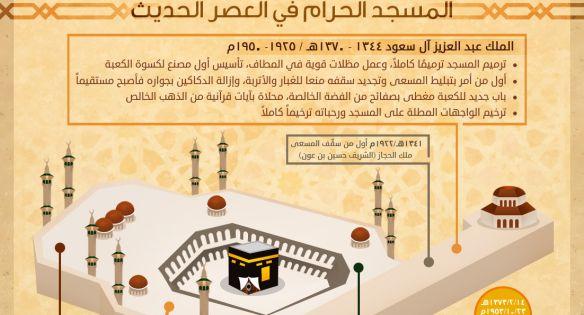 انفوجرافيك عربي المسجد الحرام Islam Facts Islam Beliefs Learn Islam