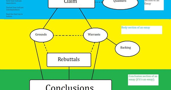 toulmin argument on animal research It helps better to understand and express the argument relative to any other model as argued by toulmin the toulmin model animals , land, seas, plants.