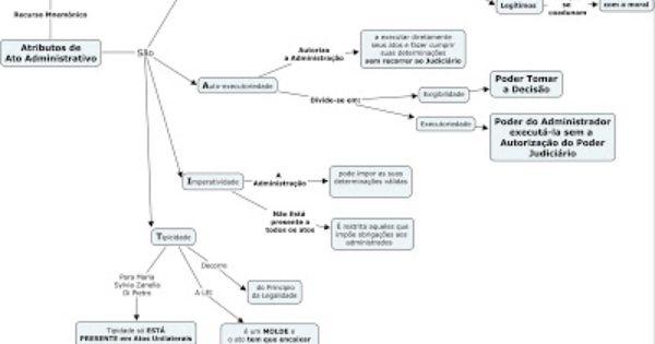 Mapa Mental Atributos Do Ato Administrativo Ato Administrativo