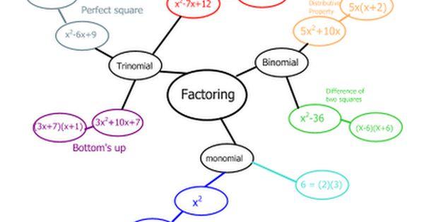 Identify Your Opponent Factoring Quadratics Math Interactive
