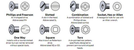 Fastener Categories Head Styles Drive Types Nut Types Washer Types Via Bolt Depot Click Image For More Details Types Of Bolts Screws And Bolts Bolt