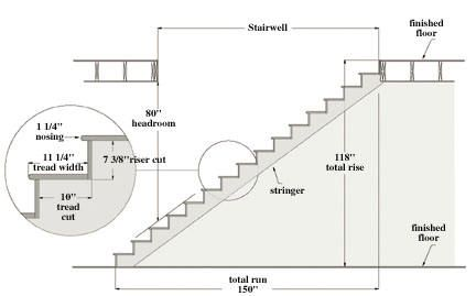 Most Building Codes Specify A Max Riser Height Of 7 3 4 When Building Stairs Recommended Is 7 5 8 Trea Stairs Architecture Stair Dimensions Stairs Design