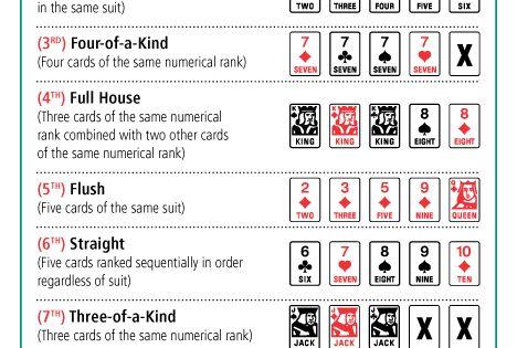 Ranking of poker hands chart