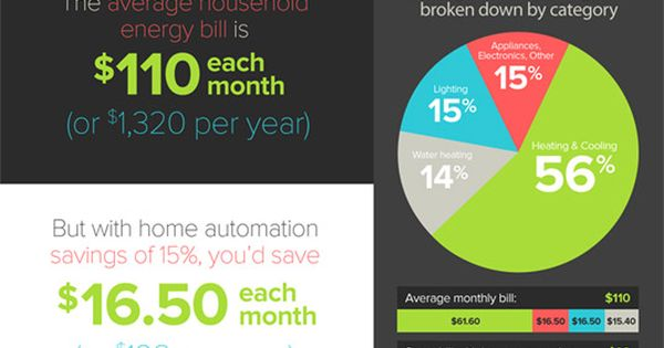 benefits of a home automation system Benefits of whole-house automation implementing a whole-house automation over what is available from installing unconnected automation sub-systems in your home.