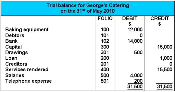 The Trial Balance Trial Balance Income Statement Accounting Basics