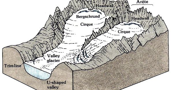 As The Cliffs On Opposite Sides Of A Ridge Are Quarried Back By Frost Action Above The Active Cirque Glaciers They Eventually Earth Science Geology Geophysics