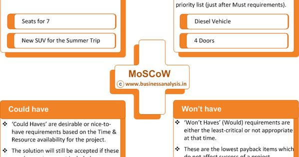 Business Analysis: MoSCoW Method for Requirements Prioritization | My work | Pinterest ...