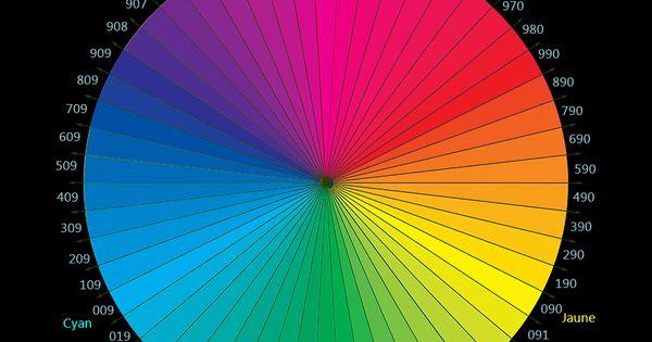Chromographie le cercle chromatique des colleurs en mode - Roue chromatique peinture ...