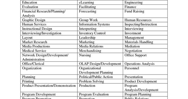 functional resume skill categories leadership career