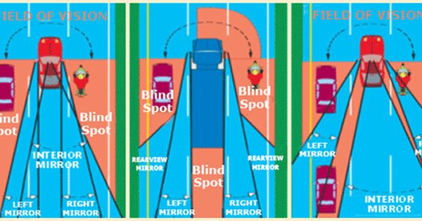 Blind Spots Blind Spot Blinds Mirror Interior