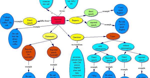 Mind Map   Reported Speech   Pinterest   Maps, Mind maps ...