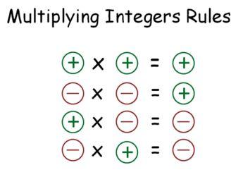 Write It Wednesday Multiplying Integers Math Integers Studying Math Math Formulas