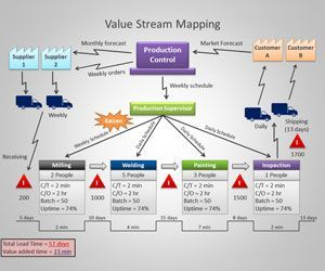 Value Stream Mapping Template Value Stream Mapping Visual Management Lean Manufacturing