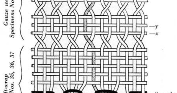 Montezuma Castle Archeology Part 2 Textiles Textiles