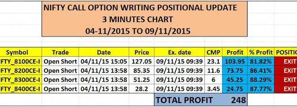 Option Trading And Writing Strategies Nifty Stock Future Option Writing Positional U Stocktrading Writing Strategies Stock Futures Future Options