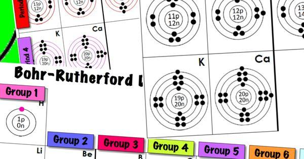 periodic table  bohr