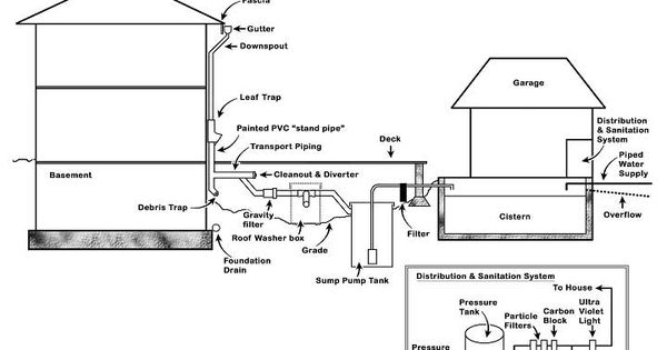 Rainwater harvesting system schematic rainwater for Explanation of rainwater harvesting