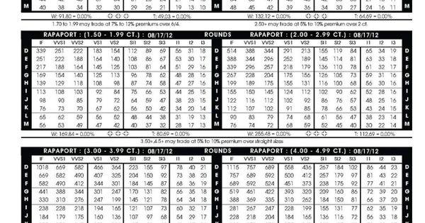 Rapaport Retail Diamond Prices List Page 1 0 90 10 Ct
