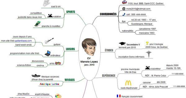 Exemples De Cartes Mentales Pour Faire Un Cv Mind Map Mental Map About Me Blog