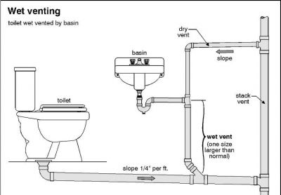 How To Repair Common Plumbing Drain And Vent Problems Bathroom