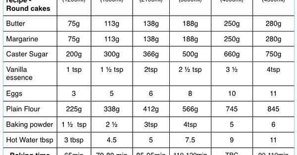 Madeira Cake Recipe Different Sizes