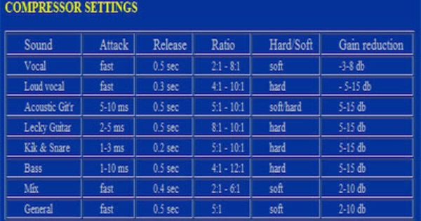 Compression Quicklook Guide A Useful Table Of Compressor Settings Music Mixing Music Mixer Music Engineers