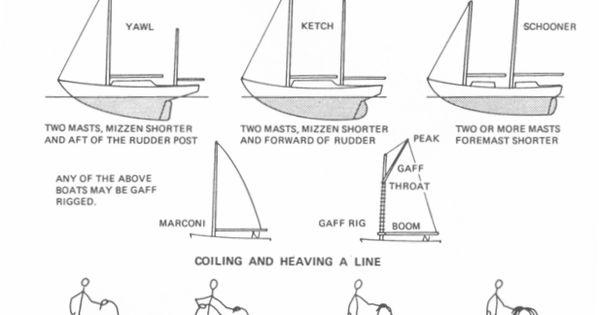Sailboat Rigging Hardware Types: Etchells Mast Butt Winder
