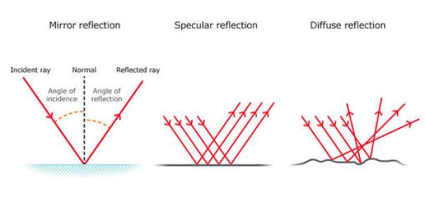 Reflection Of Light In 2020 Light Science Types Of Reflection Specular Reflection