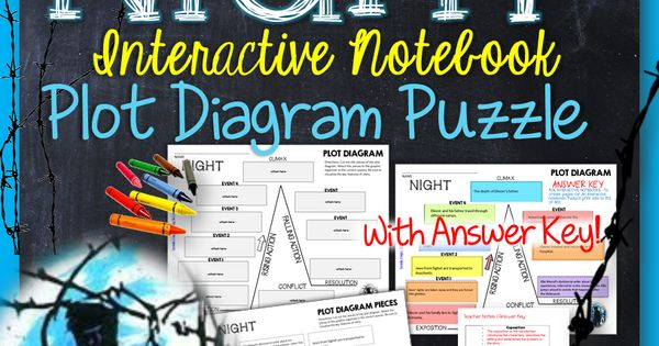 Night  By Elie Wiesel  Interactive Notebook Plot Diagram Puzzle