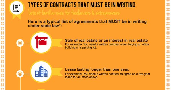 Contracts That Must Be Written To Be Legit Lawgood Blog Pinterest