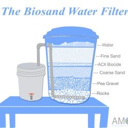 The Biosand Water Filter System Visual Ly Water Filter Water Filtration Diy Grey Water System Diy