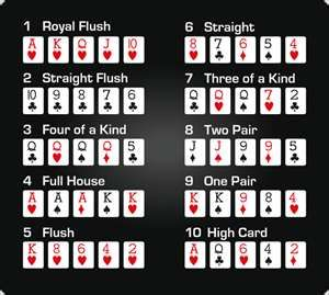 In other words, players will hold and discard cards, which are replaced by cards in the. Poker Room Poker Hands Rankings Poker Hands Poker Rules