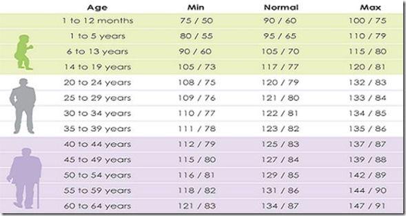 Rango de presión arterial normal y edad