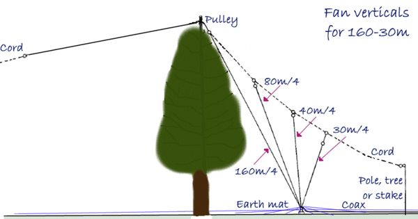 Installing Wire Antennas In Trees Ham Radio Shtf And
