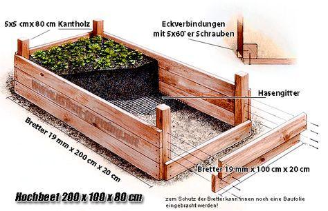 Hochbeet Bauplan Absolut Machbar Erhohte Gartenbeet Hochbett Plane Garten Hochbeet