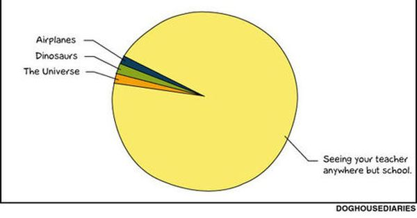 Funny Pie Chart Clipart Free Clip Art